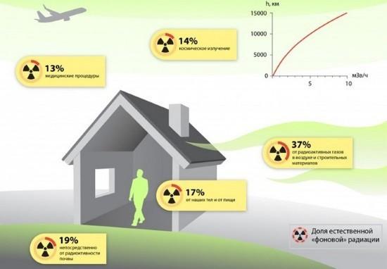 Естественные источники радиации